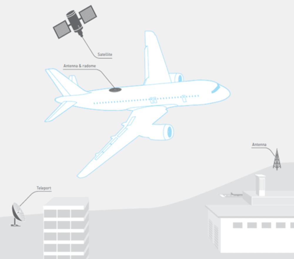 Imagen Avion Satelite Gol