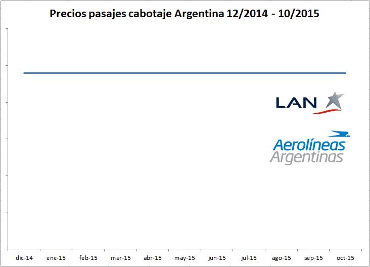Precio_Cabotaje_Argentina_Inlacion_Cero_2015