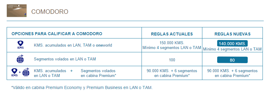 Lan_Laspass_Cambio_Categoria_Comodoro