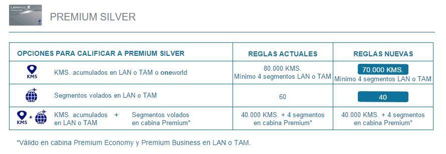 Lan_Laspass_Cambio_Categoria_Premiun_Silver