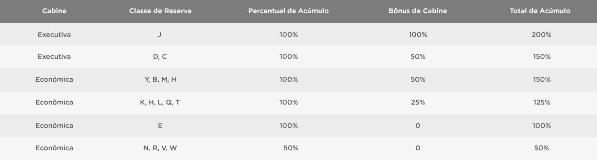 Tabla Acumulacion Millas Aeromexico