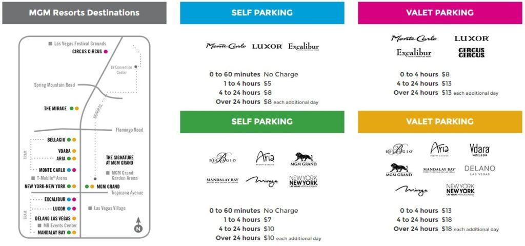 MGM_Resorts_Parking_Fee