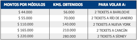 Plazo_Fijo_LATAM_Pass_Tabla_Montos_Kms